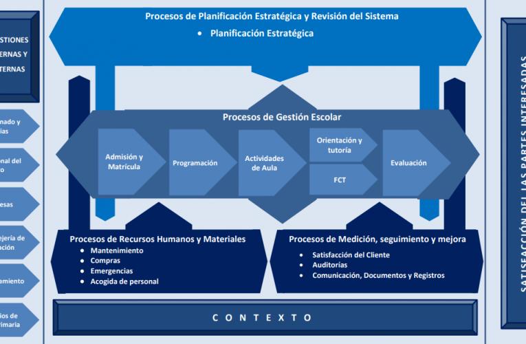 Mapa de procesos